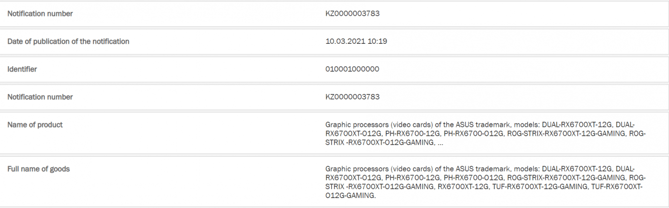 AMD RX 6600 XT e AMD RX 6700: tutte con 12 GB