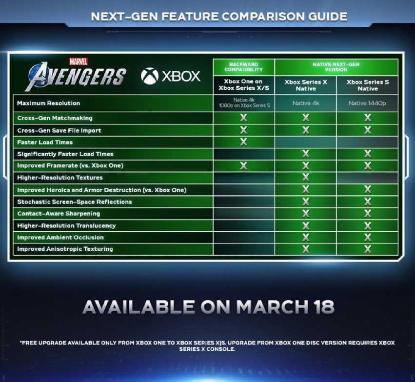 Marvel's Avengers: cosa ci aspettiamo dalla versione next-gen PS5 e Xbox Series X|S