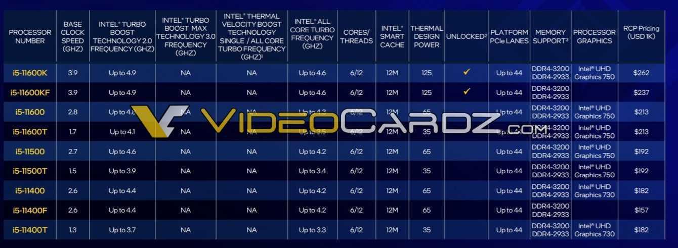 Intel Rocket Lake: specifiche e prezzo dell'11° gen trapelati