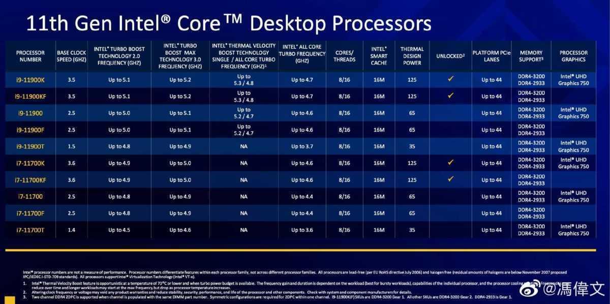 Intel Rocket Lake: specifiche complete di i9 ed i7