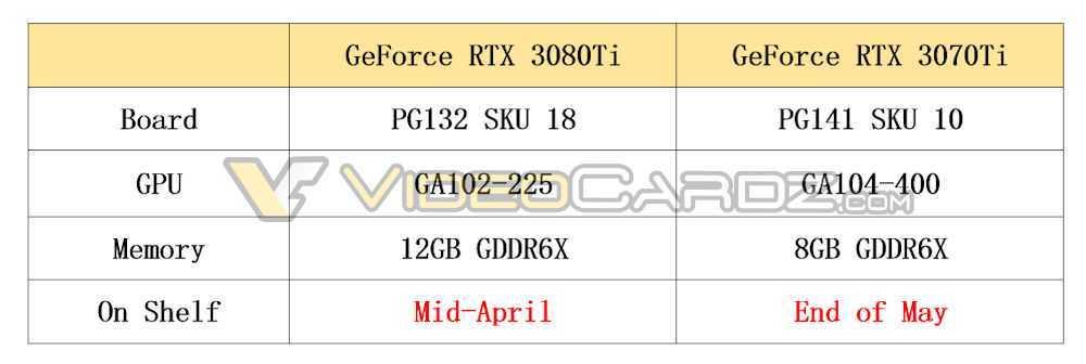 NVIDIA RTX 3080 Ti e RTX 3070 Ti: in arrivo prima dell'estate?