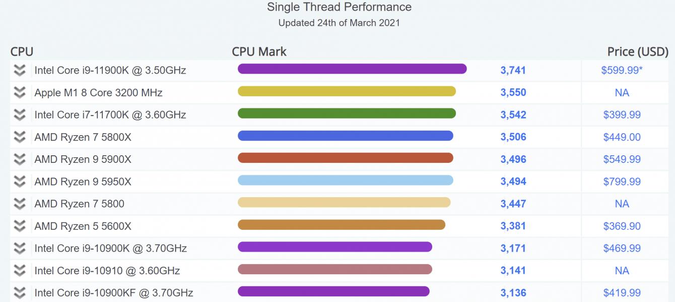 Apple M1: superate le prestazioni single-threaded di Intel i7-11700K