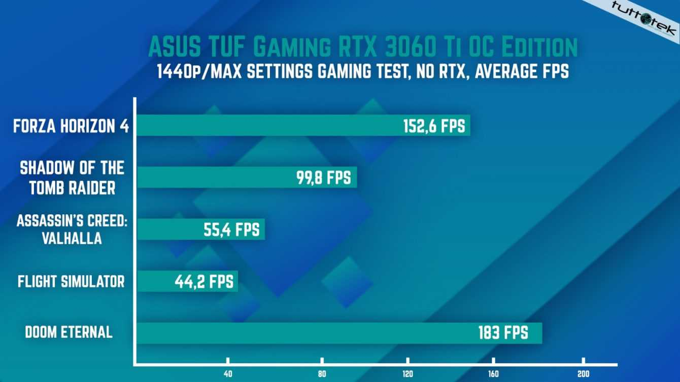 Recensione Asus TUF Gaming RTX 3060 Ti: VGA sorprendente!