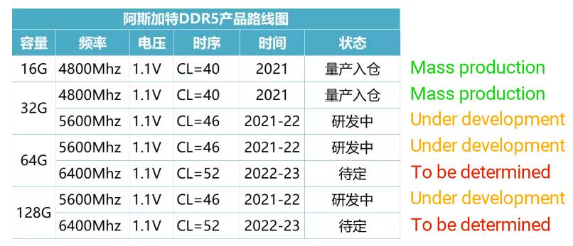 RAM DDR5: Crucial e Asgard pronte alla produzione