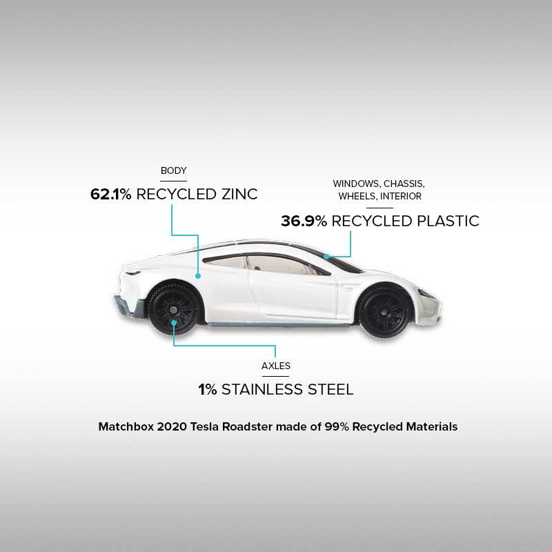Matchbox: arriva il primo die-cast realizzato con materiali riciclati
