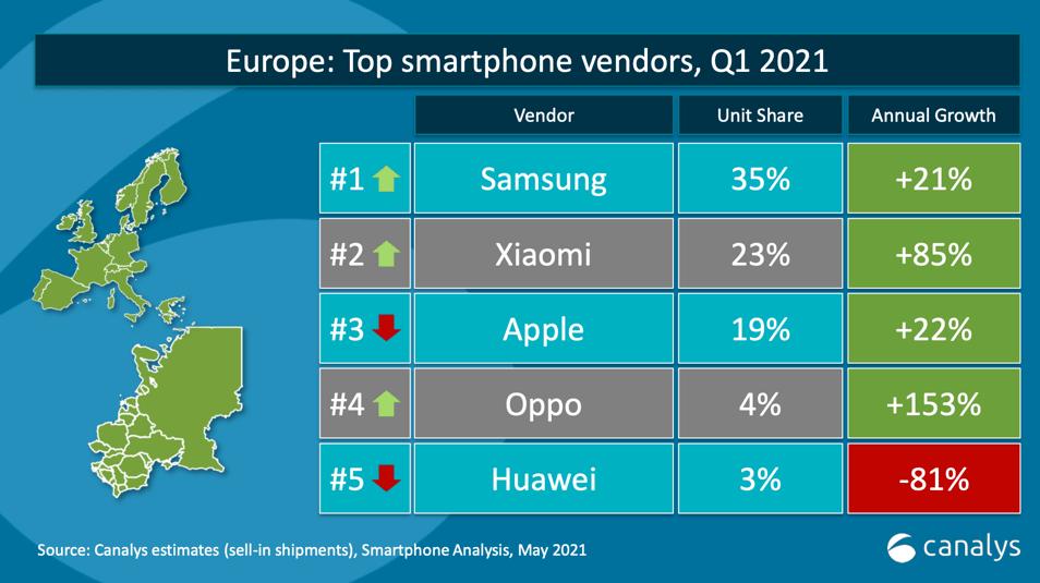 Xiaomi Canalys Top Vendor: conquistato il secondo gradino