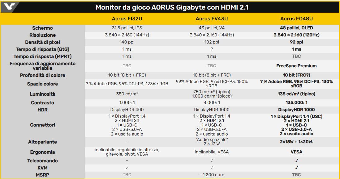 AORUS FO48U OLED: svelato da Gigabyte il nuovo monitor