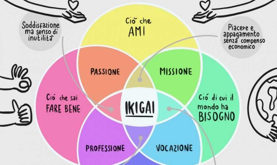 Ikigai, lo scopo della vita: 5 libri che ci aiuteranno a trovarlo