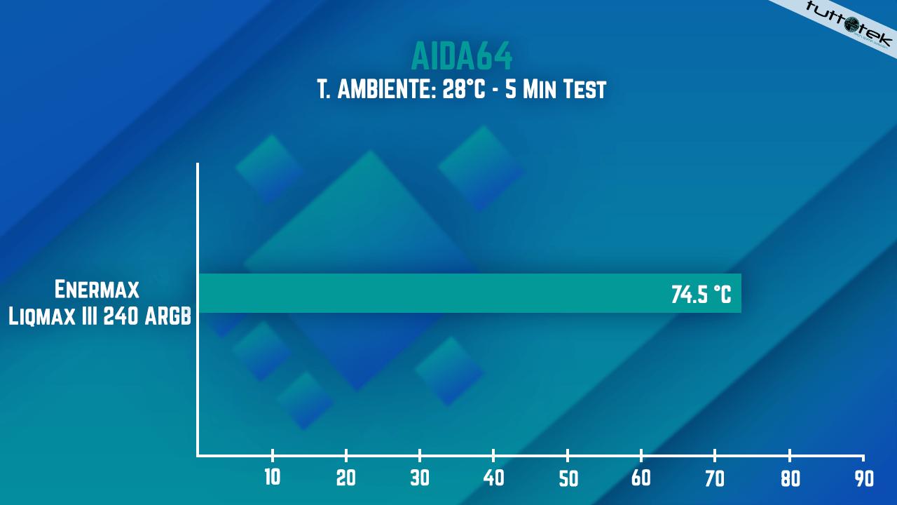 Enermax Liqmax III 240 ARGB: il dissipatore a liquido AIO compatto