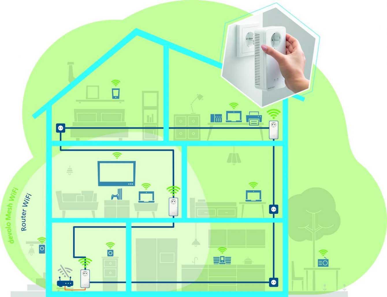 devolo Mesh Wi-Fi 2: copertura totale e stabile