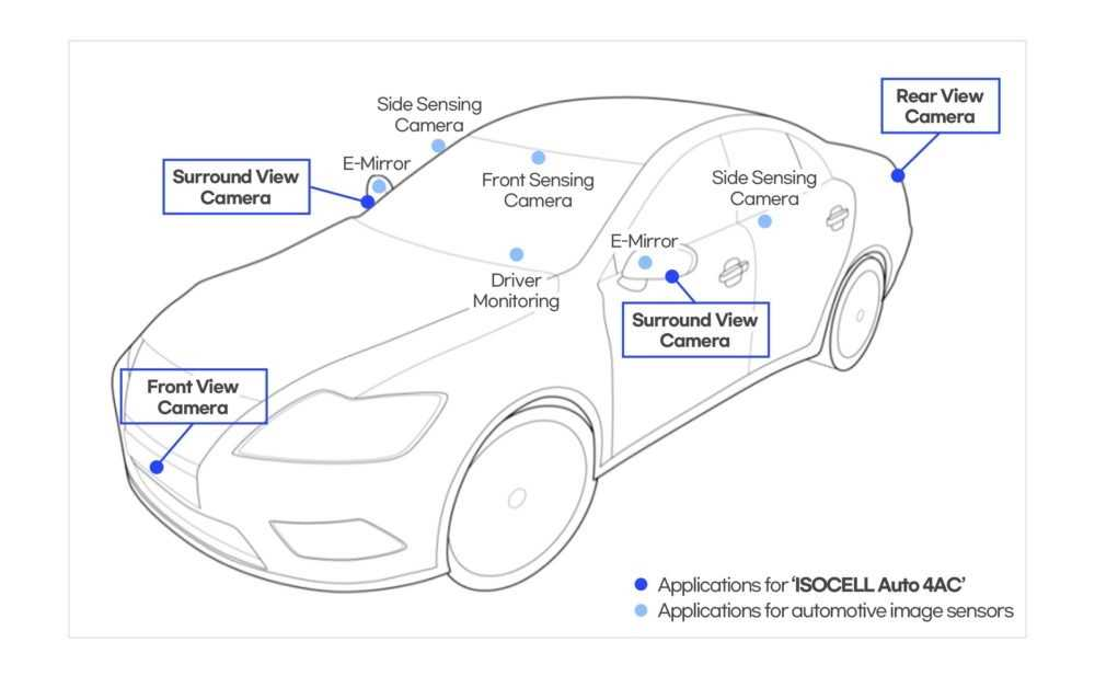 Samsung ISOCELL Auto 4AC: così l'azienda si impone nel settore automotive