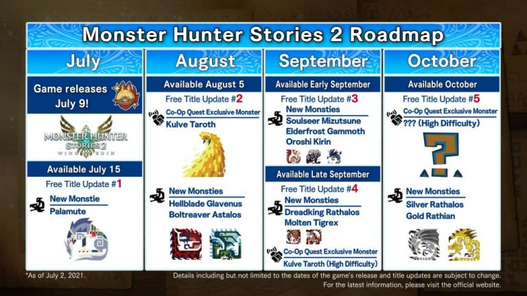 Monster Hunter Stories 2: Wings of Ruin, unveiled the roadmap and the launch trailer!