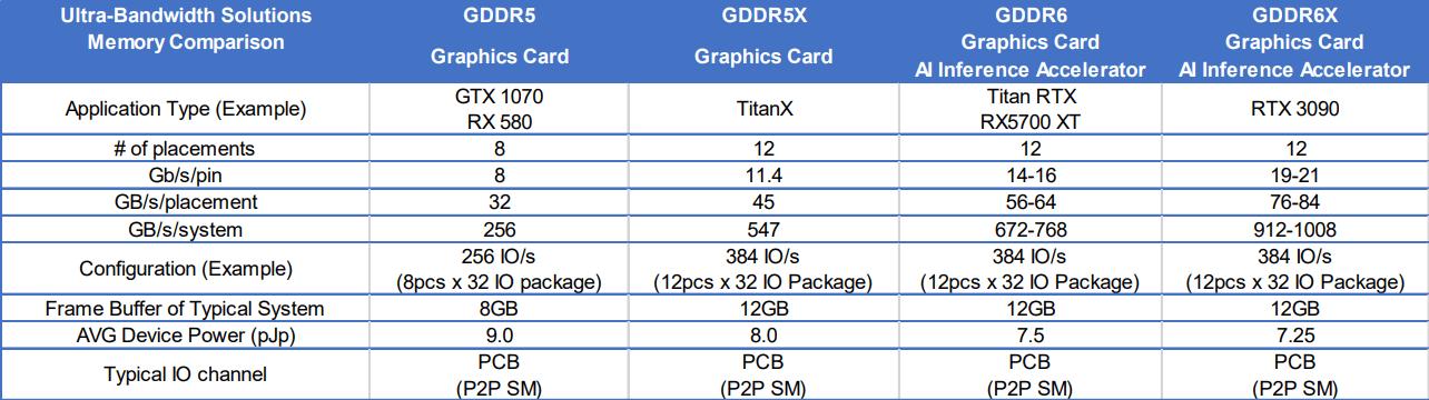 RTX 3090 SUPER con 1 TB/s di banda: prossimo lancio di NVIDIA?