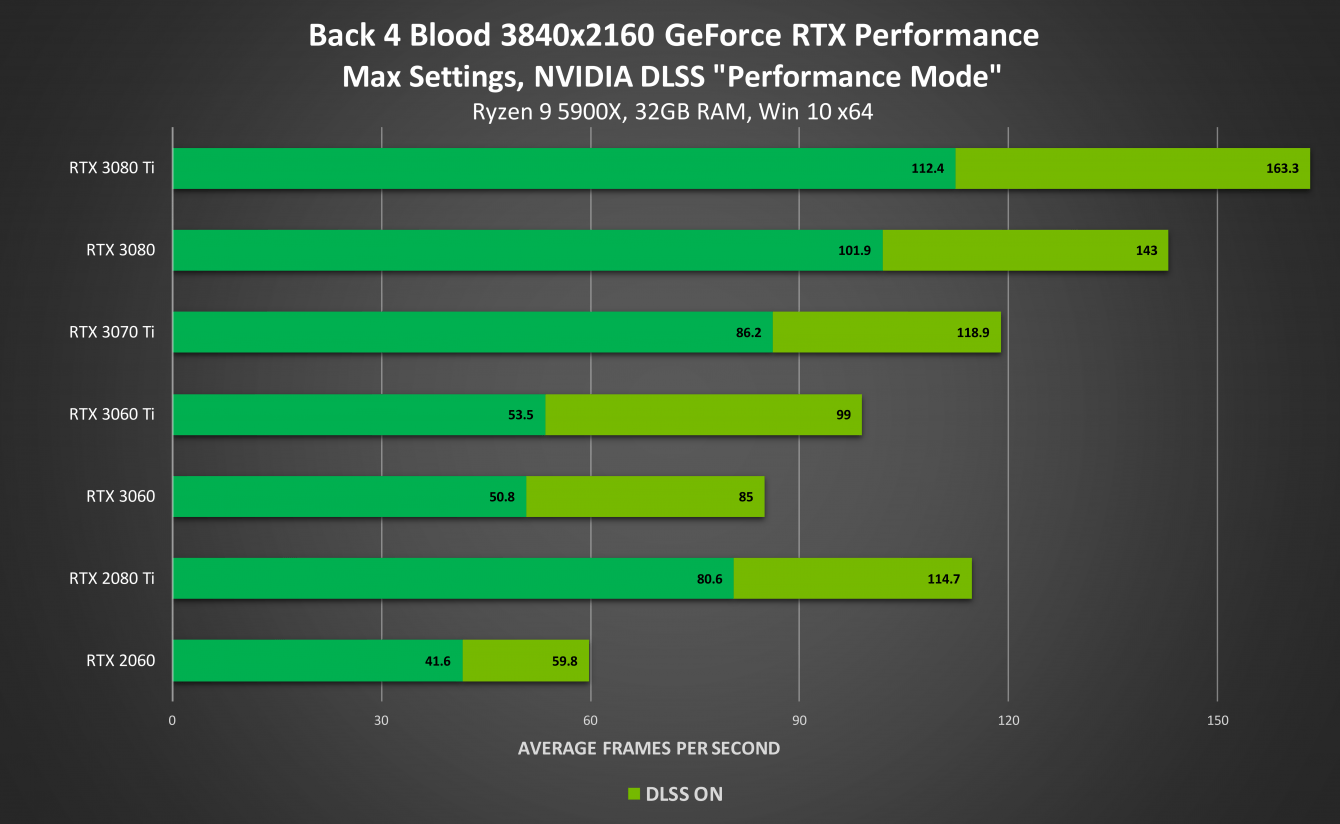 NVIDIA DLSS: Now available on 120 games